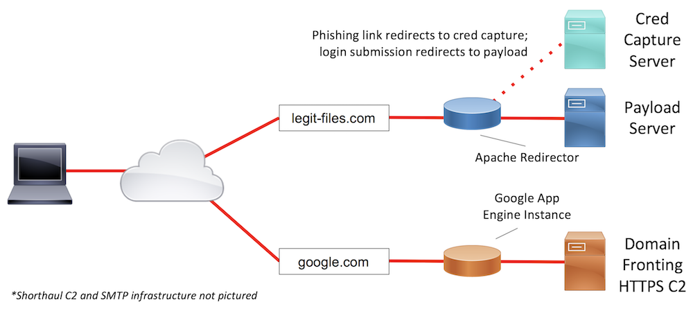 Designing Effective Covert Red Team Attack Infrastructure