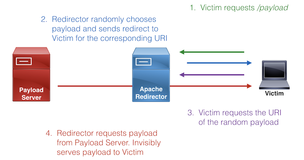 Random Payload Serving Diagram