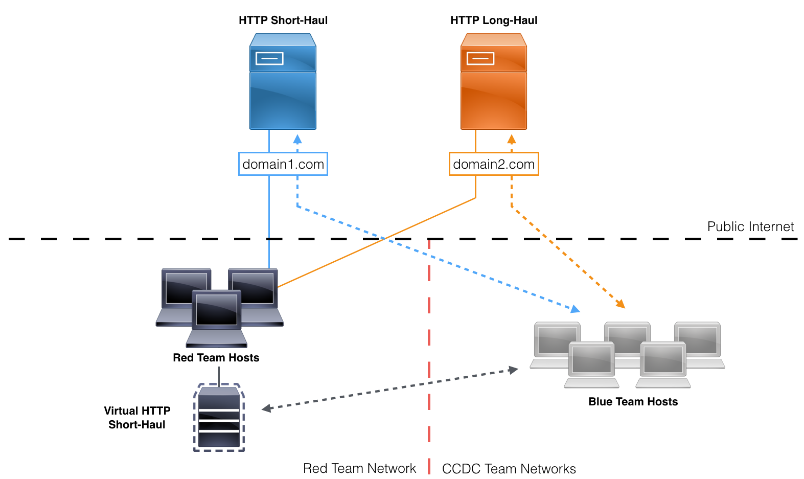 Red teaming for pacific rim ccdc 2017 windows meta team infrastructure diagram pooptronica
