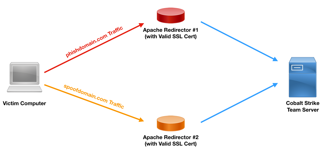 HTTPS Payload and C2 Redirectors