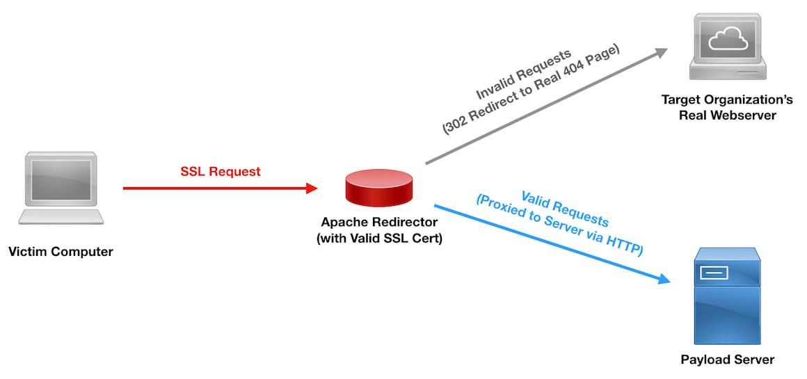 SSL Payload Redirection Diagram